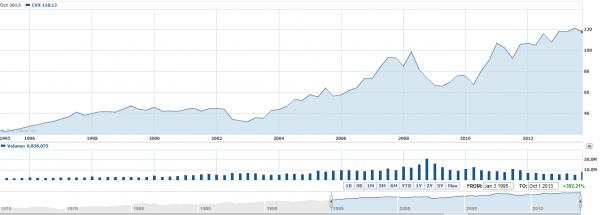 Chevron dividend investing