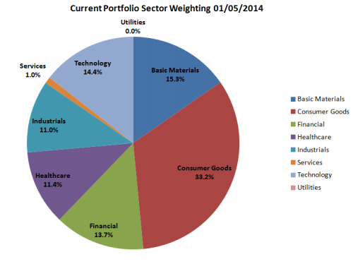 RBD Sector Weight Chart 01.05.14