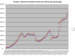 Mar 15 2014 Inv Income Chart