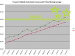 December 2014 Inv Income Chart