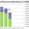 Apr 15 Received vs F12MII