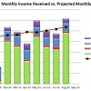 August 2015 Received vs Projected Monthly