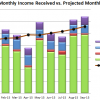 September 2015 Received vs Projected Monthly
