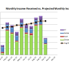 October 2015 Received vs Projected Monthly