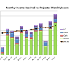 December 2015 Received vs Projected Monthly