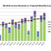 March 2016 Received vs Projected Monthly