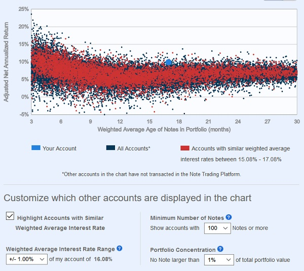 LendingRobot Review NAR Chart