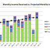 November 2015 Received vs Projected Monthly