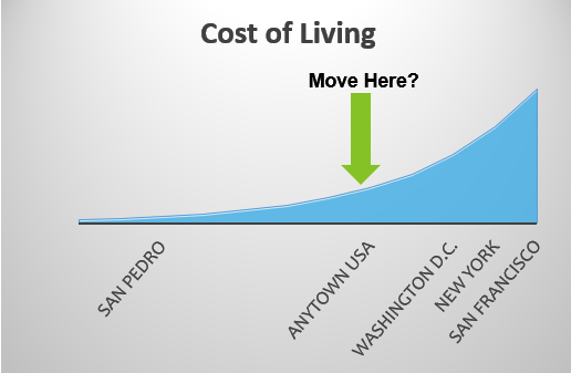 cost of living achieve financial independence
