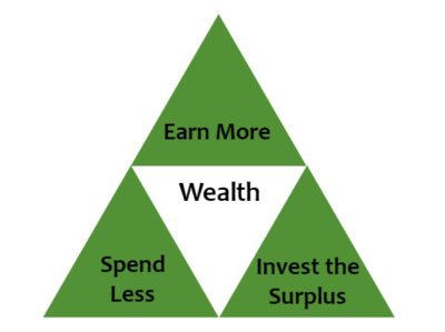 The Triforce of Wealth is about earning more, spending less, and investing the surplus that is saved... and rescuing princesses, it's about that too.