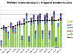 March 2017 Received vs Projected Monthly