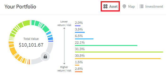 Fundrise Review: Your portfolio risk and percentage asset view.