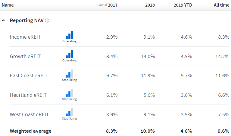 Fundrise Review: Personal Fundrise returns since 2017.