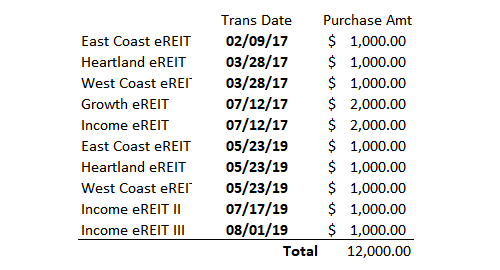 fundrise review ereit purchase dates