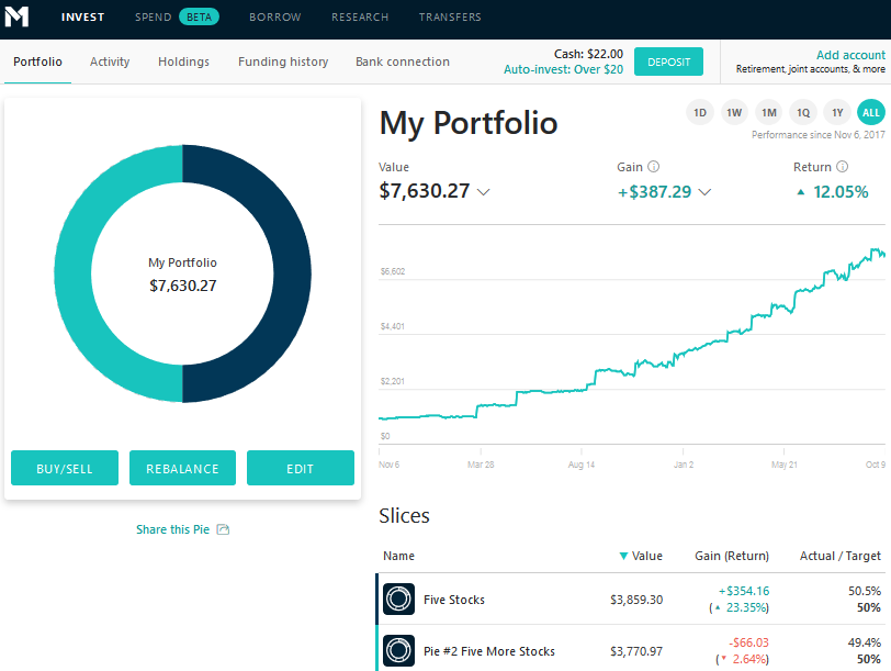 The M1 finance review desktop main portfolio view.