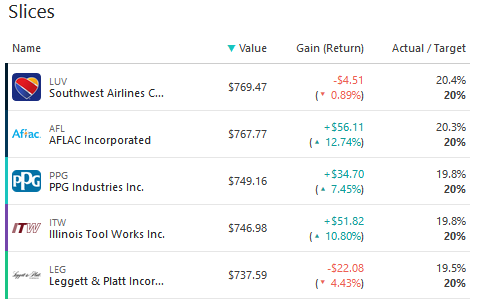 The M1 desktop stock holdings slices.