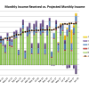 Dec 2017 Received vs. Projected Monthly