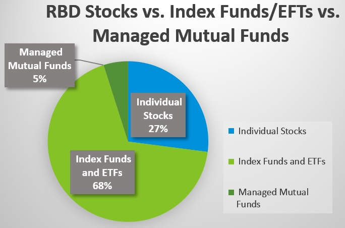 Individual Stocks Vs Index Funds Why I Choose Both Retire