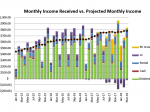 Mar 2018 Received vs. Projected Monthly