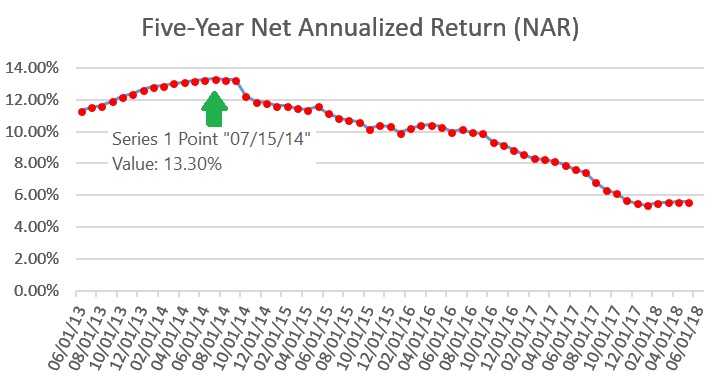 In this LendingClub Investor Review 2018, I share my personal investment performance (including numbers) along with my views of the platform going forward. I've decided to wind down my investments over the next four years, but still recommend the platform as an alternative passive income stream.