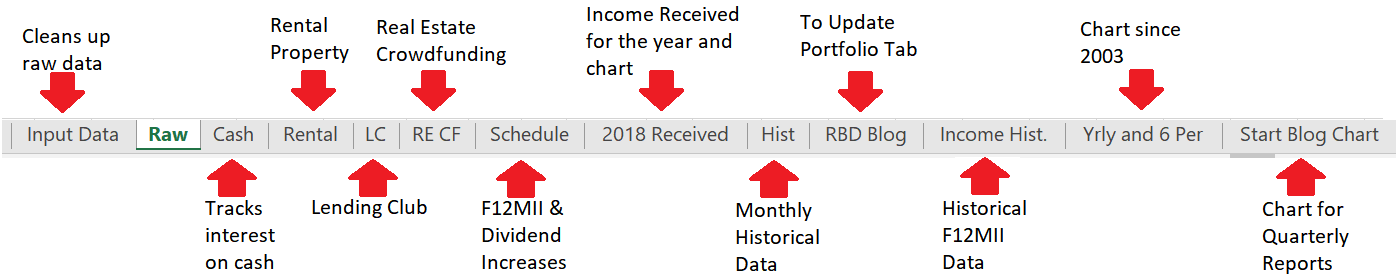 This article outlines the step-by-step process to track dividend income by creating a dataset in Yahoo Finance and inserting it into Microsoft Excel.