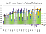 June 2018 Received vs. Projected Monthly2
