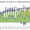 Sept 2018 Received vs. Projected Monthly