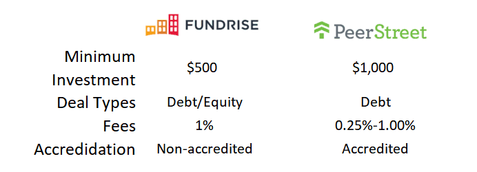 Comparison of Fundrise vs. PeerStreet
