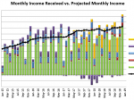 Dec 2018 Received vs. Projected Monthly