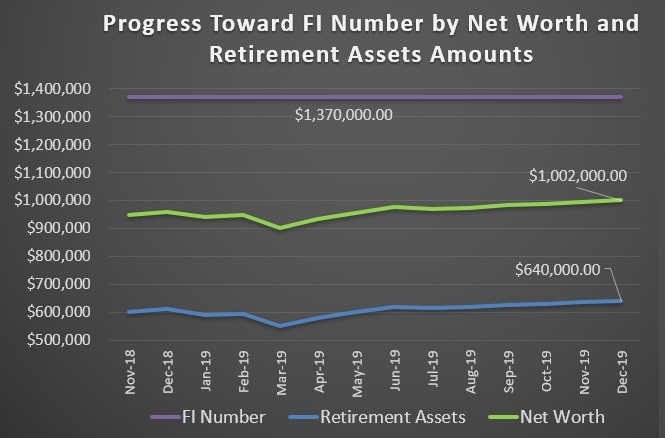 Each month I collect personal financial data and use it to measure progress toward financial independence (before early retirement). Here's how.
