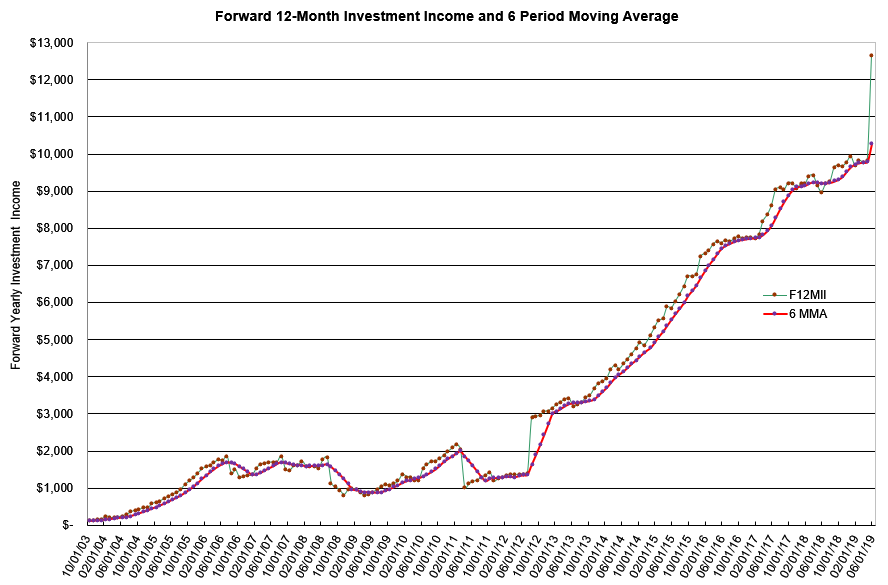Chart of forward passive income tracing back to 2003.