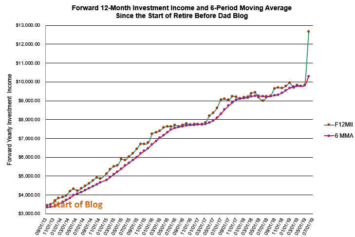 Forward passive income since the start of this blog.
