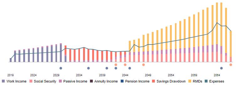 NewRetirement Lifetime Retirement Projection chart.