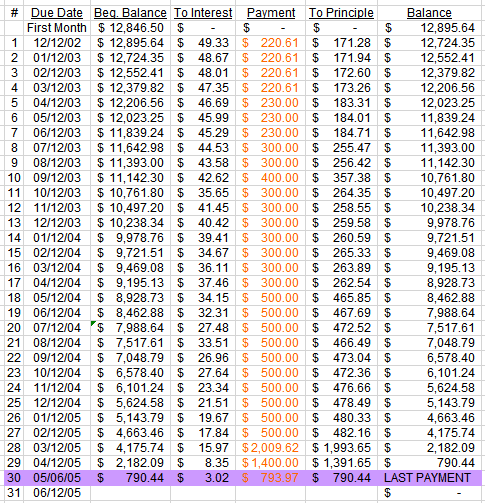 Car payment debt amortization table.