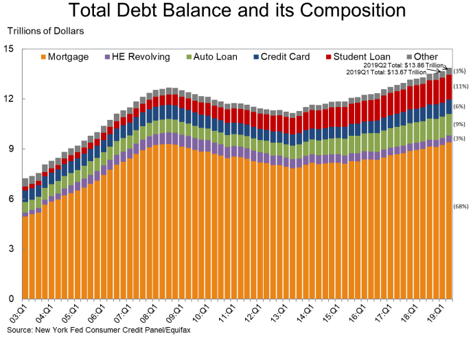 Total debt balance and its composition column chart from the New York Fed. Consumer credit panel/Equfax