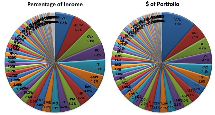 The first pie chart depicts the percentage of total income each of my stocks pays. The second pie charts shows the largest stock holdings in my portfolio. Reducing the percentages of tops holdings is a type of financial goal.