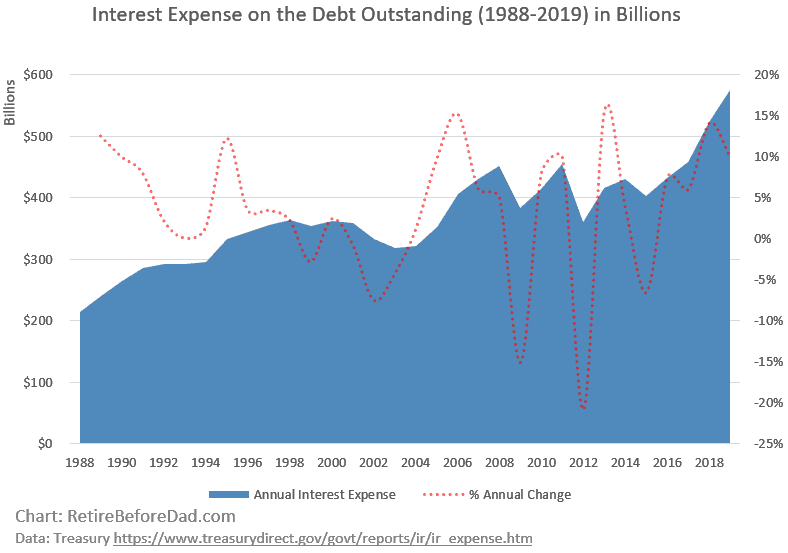 Chart showing the interest expense on the US debt outstanding from 1998 to 2019, in billions.