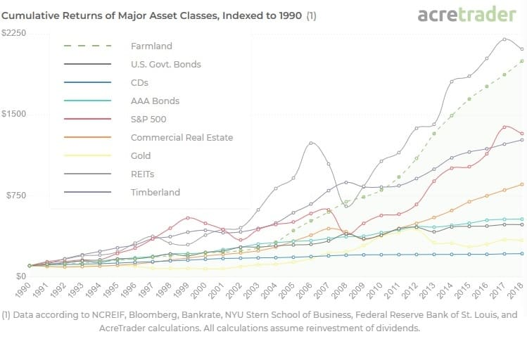 Cumulative returns of major asset classes, indexed to 1990