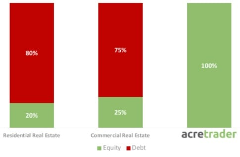 AcreTrader review: Chart of debt to equity of residential real estate vs. commercial real estate vs. AcreTrader