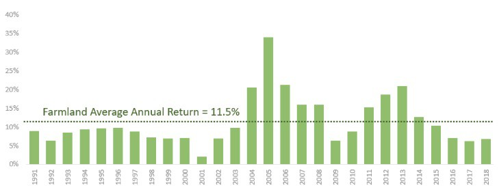 Farmland average annual return 1990-2018