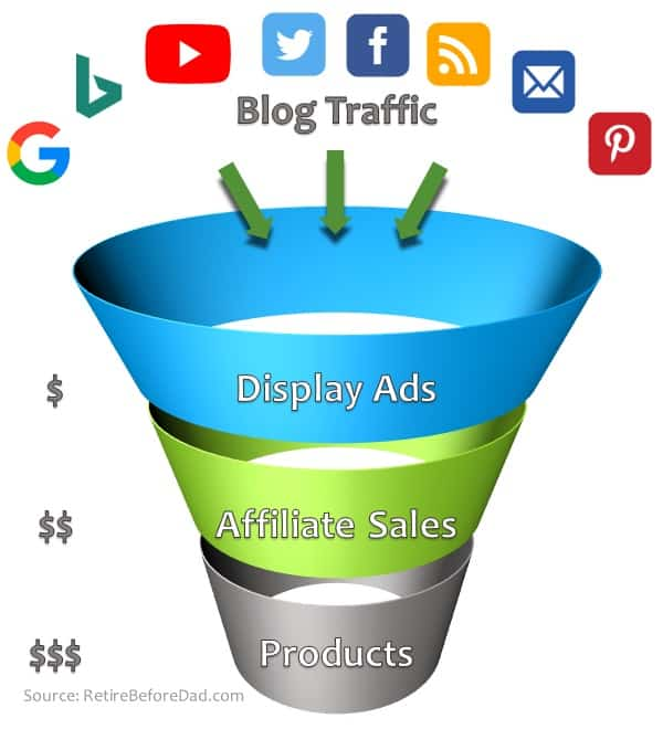 How blogs make money, a funnel graphic showing blog traffic input icons and rings of earning potential from display ads, affiliate sales, and products.