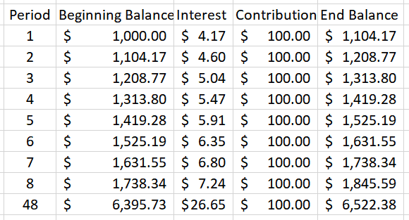 Example 7 - Monthly compounding example showing the table.