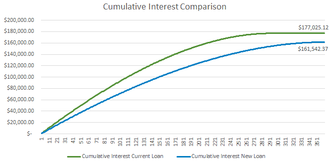 This image is a chart of cumulative interest comparison on two different mortgage loans to help determine when to refinance a mortgage.