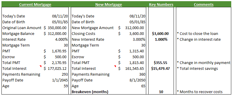 How do you know when to refinance a mortgage? This comparison view from the refinance spreadsheet in this article shows you what numbers are most important.