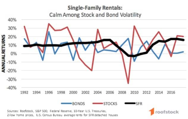 Roofstock review line chart of single-family rentals annual return compared to stocks and bonds.