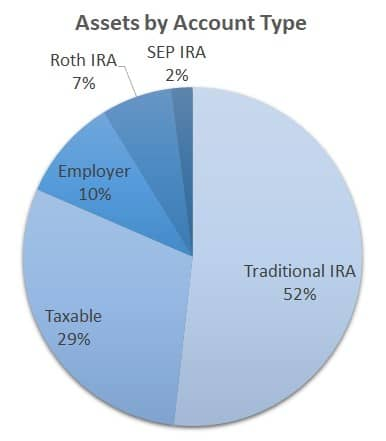 Assets by Account Type pie chart