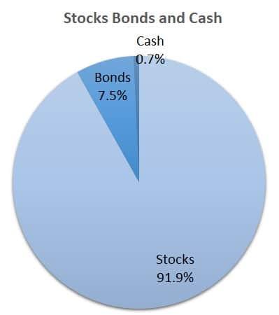 Stocks, bonds, and cash pie chart