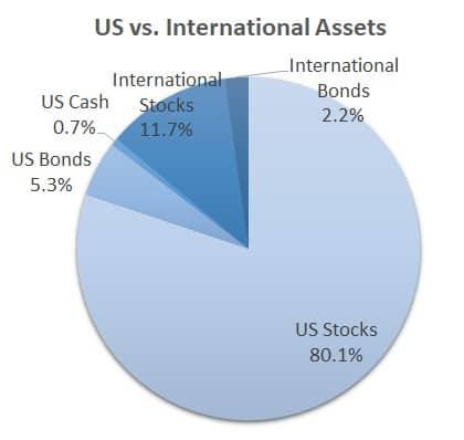 US vs. International Assets pie chart