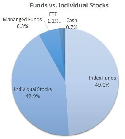 funds vs. individual stocks pie chart