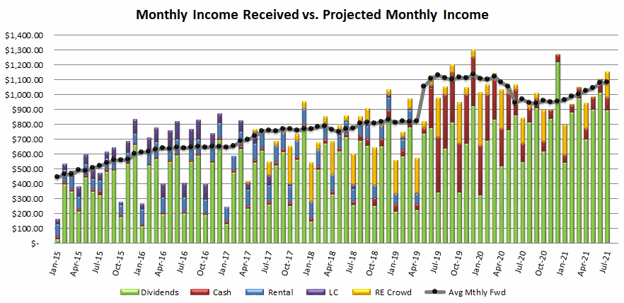 Monthly Income Received vs. Projected Monthly Income bar chart January 2015 to July 2021